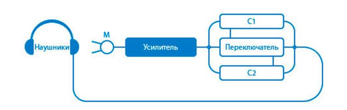 Схема работы Томатис